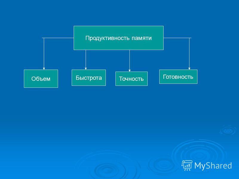 Продуктивность памяти Объем Быстрота Точность Готовность