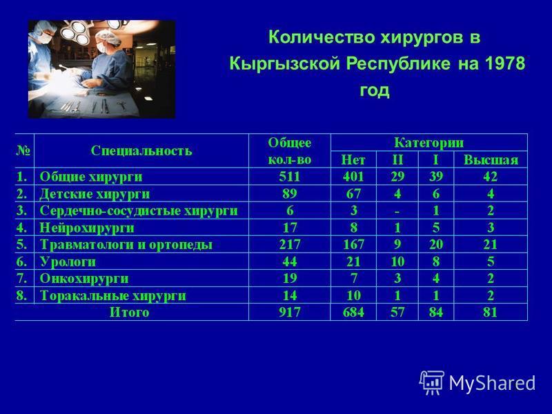 15 Количество хирургов в Кыргызской Республике на 1978 год