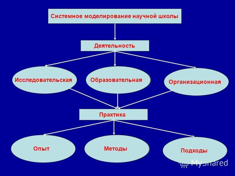 18 Системное моделирование научной школы Исследовательская Деятельность Образовательная Организационная Опыт Практика Методы Подходы