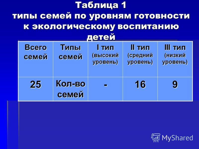 Таблица 1 типы семей по уровням готовности к экологическому воспитанию детей Всего семей Типы семей I тип (высокий уровень) II тип (средний уровень) III тип (низкий уровень) 25 Кол-во семей -169