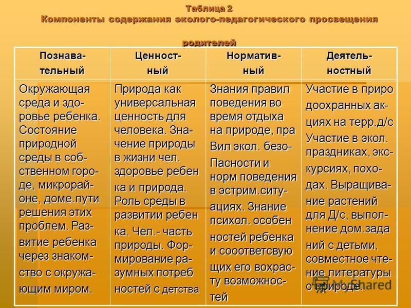Таблица 2 Компоненты содержания эколого-педагогического просвещения родителей Познава-тельный Ценност-ный Норматив-ный Деятель-ностный Окружающая среда и здоровье ребенка. Состояние природной среды в собственном городе, микрорайоне, доме.пути решения