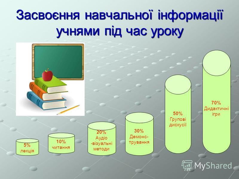 Засвоєння навчальної інформації учнями під час уроку 5% лекція 10% читання 20% Аудіо -візуальні методи 30% Демонс- трування 50% Групові дискусії 70% Дидактичні ігри