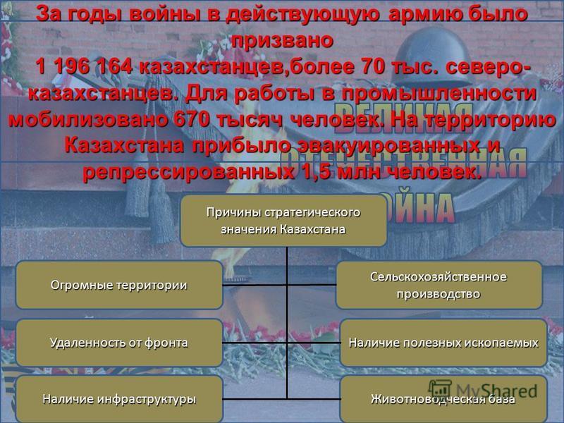 За годы войны в действующую армию было призвано 1 196 164 казахстанцев,более 70 тыс. северо- казахстанцев. Для работы в промышленности мобилизовано 670 тысяч человек. На территорию Казахстана прибыло эвакуированных и репрессированных 1,5 млн человек.