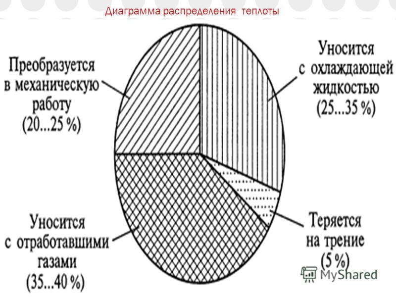 Диаграмма распределения теплоты