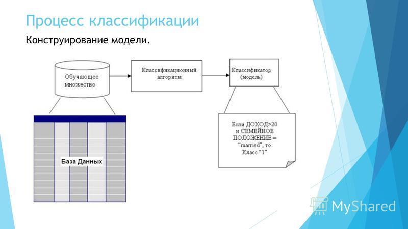 Процесс классификации Конструирование модели.