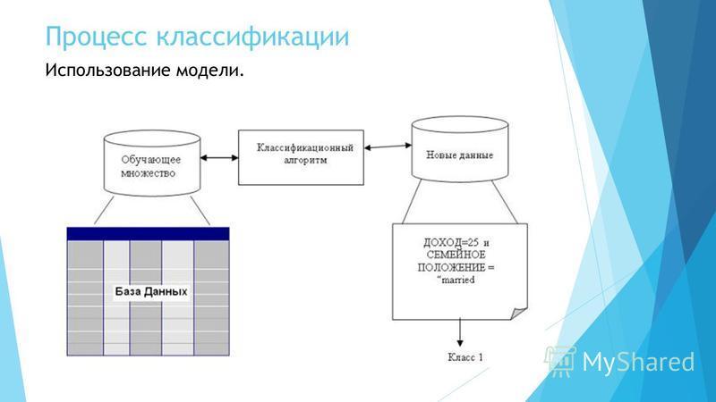 Процесс классификации Использование модели.