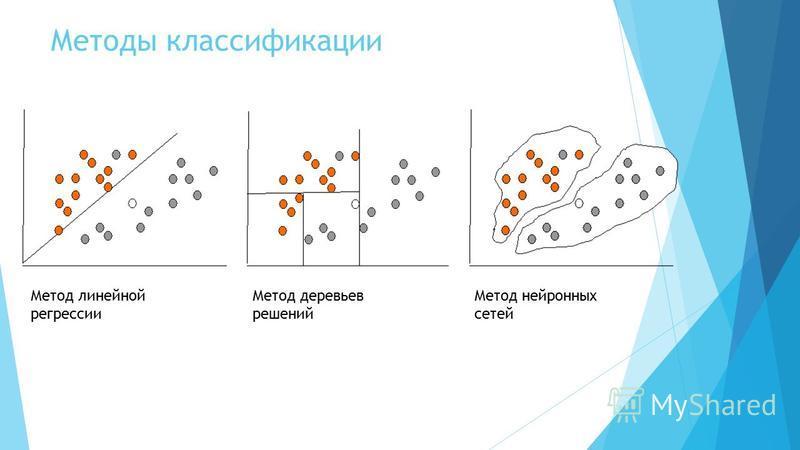 Методы классификации Метод линейной регрессии Метод деревьев решений Метод нейронных сетей