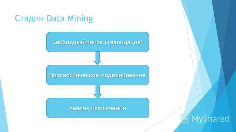 Стадии Data Mining Свободный поиск (+валидация) Прогностическое моделирование Анализ исключений