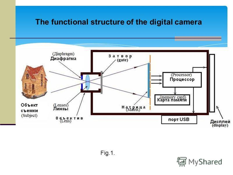 The functional structure of the digital camera Fig.1.