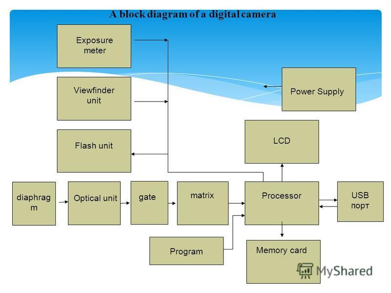 A block diagram of a digital camera Optical unit Flash unit Viewfinder unit Power Supply matrix Processor Memory card LCD USB порт Program Exposure meter gate diaphrag m