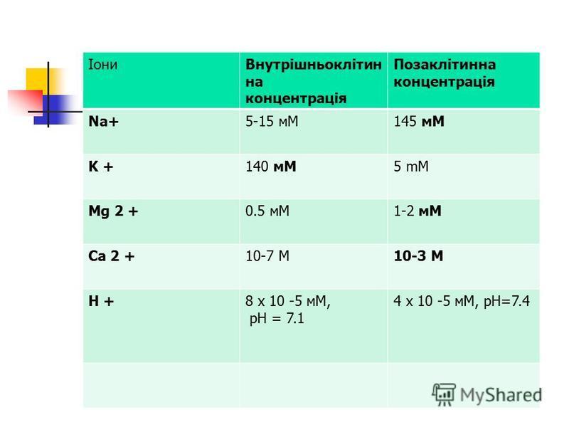 ІониВнутрішньоклітин на концентрація Позаклітинна концентрація Na+5-15 мM145 мM K +140 мM5 mM Mg 2 +0.5 мM1-2 мM Ca 2 +10-7 М10-3 М H +8 x 10 -5 мM, pH = 7.1 4 x 10 -5 мM, pH=7.4