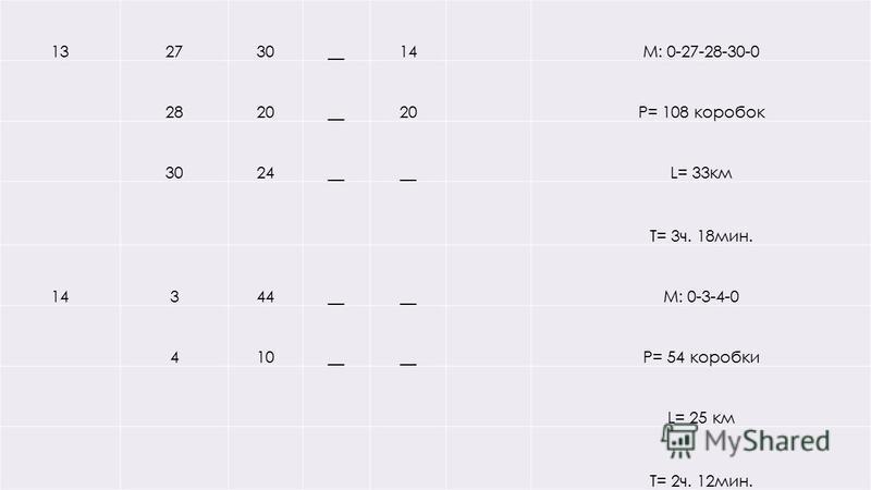 132730__14 М: 0-27-28-30-0 2820__20Р= 108 коробок 3024__ L= 33 км Т= 3 ч. 18 мин. 14344__ М: 0-3-4-0 410__ Р= 54 коробки L= 25 км Т= 2 ч. 12 мин.