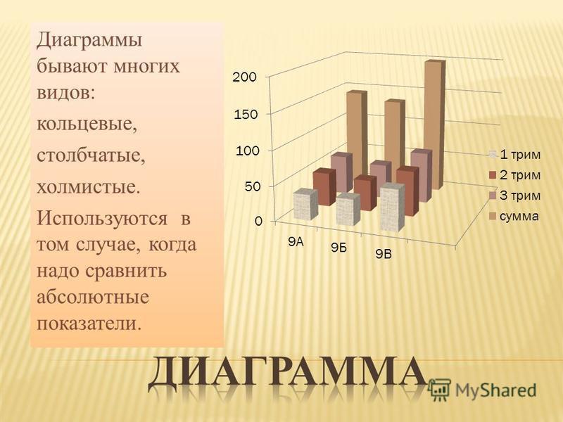 Диаграммы бывают многих видов: кольцевые, столбчатые, холмистые. Используются в том случае, когда надо сравнить абсолютные показатели.