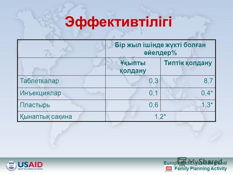 Europe and Eurasia Regional Family Planning Activity Эффективтілігі Бір жыл ішінде жүкті болған әйелдер% Ұқыпты қолдану Типтік қолдану Таблеткалар0,30,38,78,7 Инъекциялар0,10,10,4* Пластырь0,60,61,3* Қынаптық сақина1,2*