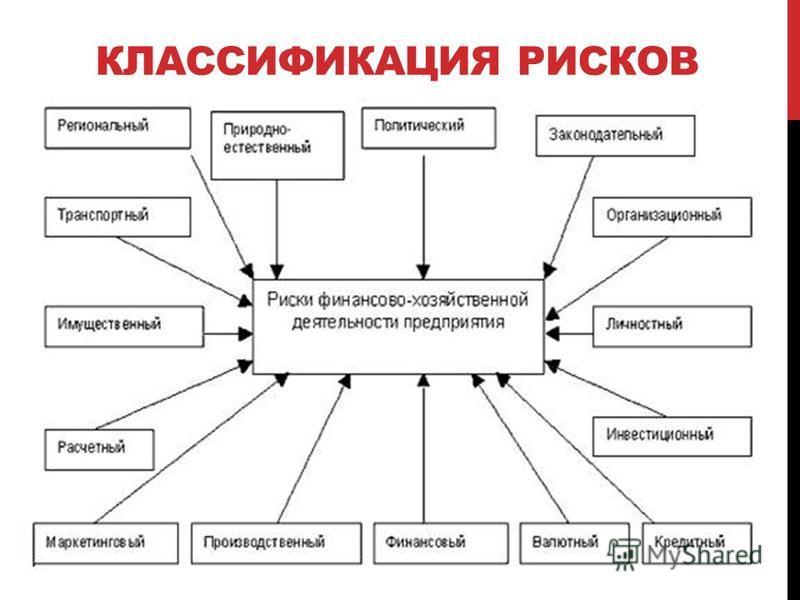КЛАССИФИКАЦИЯ РИСКОВ