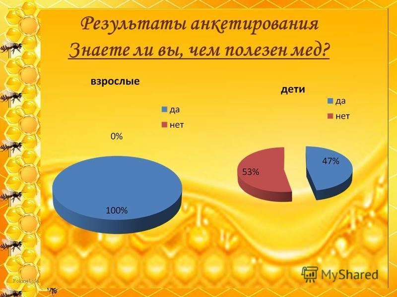 Результаты анкетирования Знаете ли вы, чем полезен мед?