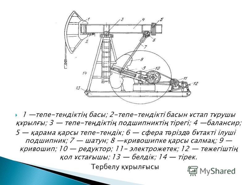 1 тепе-тендіктің басы; 2-тепе-тендікті басын ұстап тұрушы құрылғы; 3 тепе-теңдіктің подшипниктің тірегі; 4 балансир; 5 қарама қарсы тепе-тендік; 6 сфера т ә різд ә бұтакті ілуші подшипник; 7 шатун; 8 кривошипке қарсы салмақ; 9 кривошип; 10 редуктор;