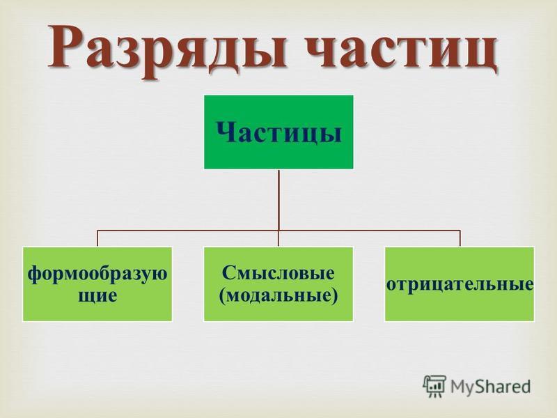 Разряды частиц Частицы формообразующие Смысловые (модальные) отрицательные