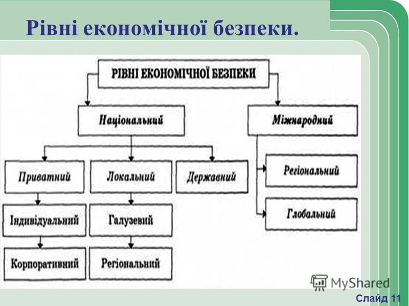 Рівні економічної безпеки. Слайд 11