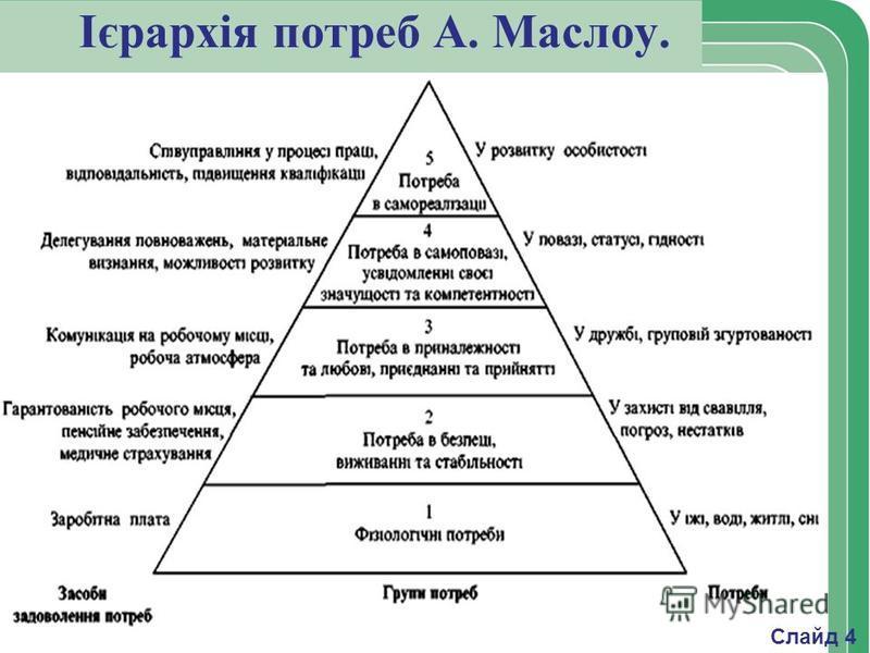 Ієрархія потреб А. Маслоу. Слайд 4