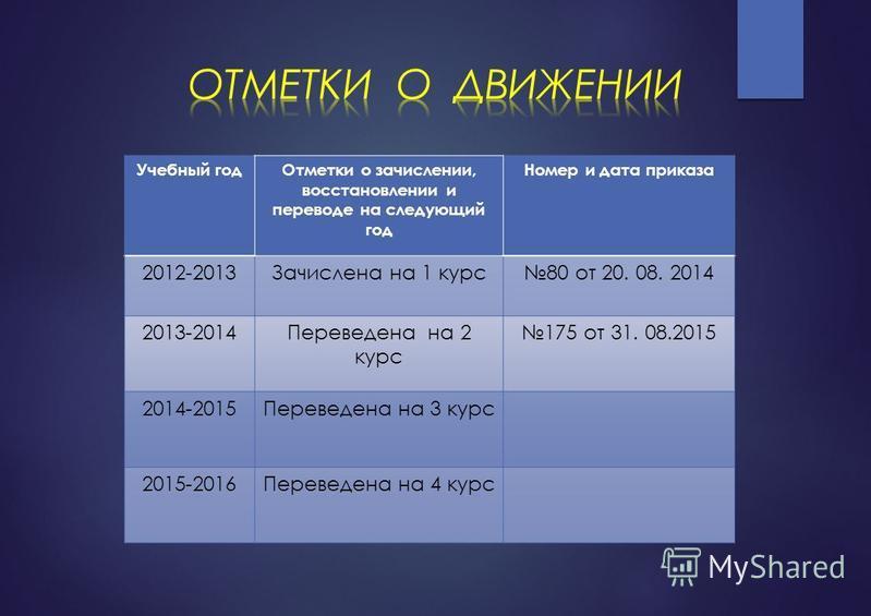 Учебный год Отметки о зачислении, восстановлении и переводе на следующий год Номер и дата приказа 2012-2013Зачислена на 1 курс 80 от 20. 08. 2014 2013-2014Переведена на 2 курс 175 от 31. 08.2015 2014-2015Переведена на 3 курс 2015-2016Переведена на 4