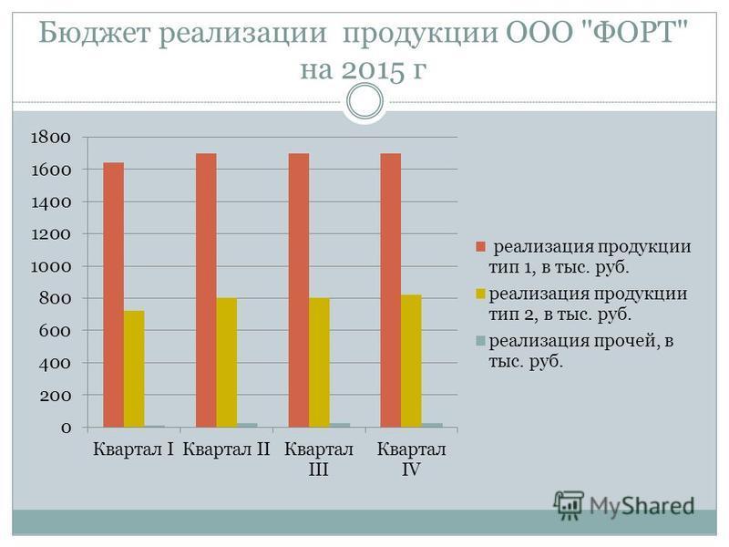 Бюджет реализации продукции ООО ФОРТ на 2015 г