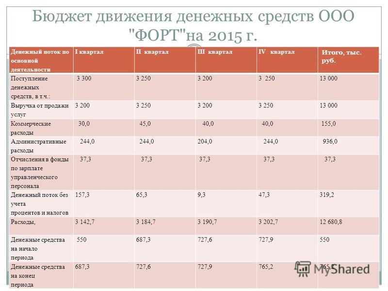 Бюджет движения денежных средств ООО