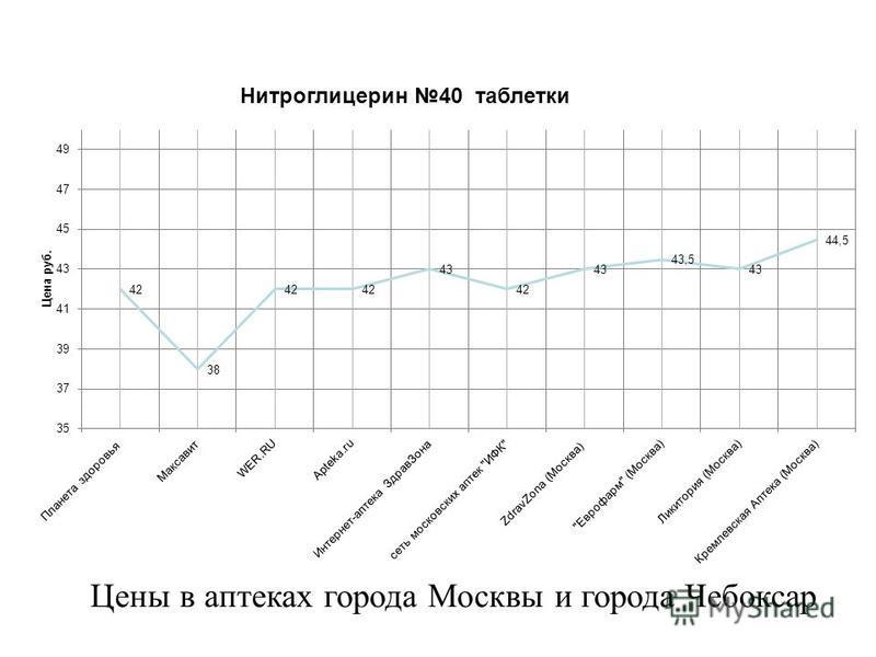 Цены в аптеках города Москвы и города Чебоксар