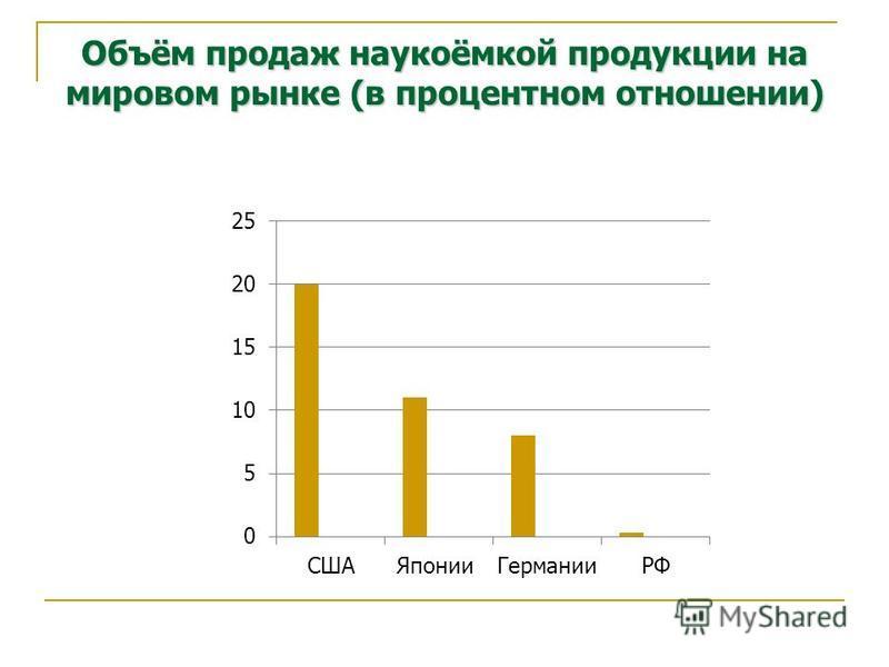 Объём продаж наукоёмкой продукции на мировом рынке (в процентном отношении)