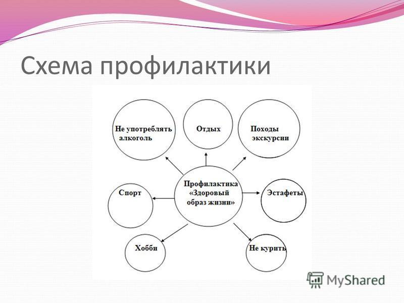 Схема профилактики
