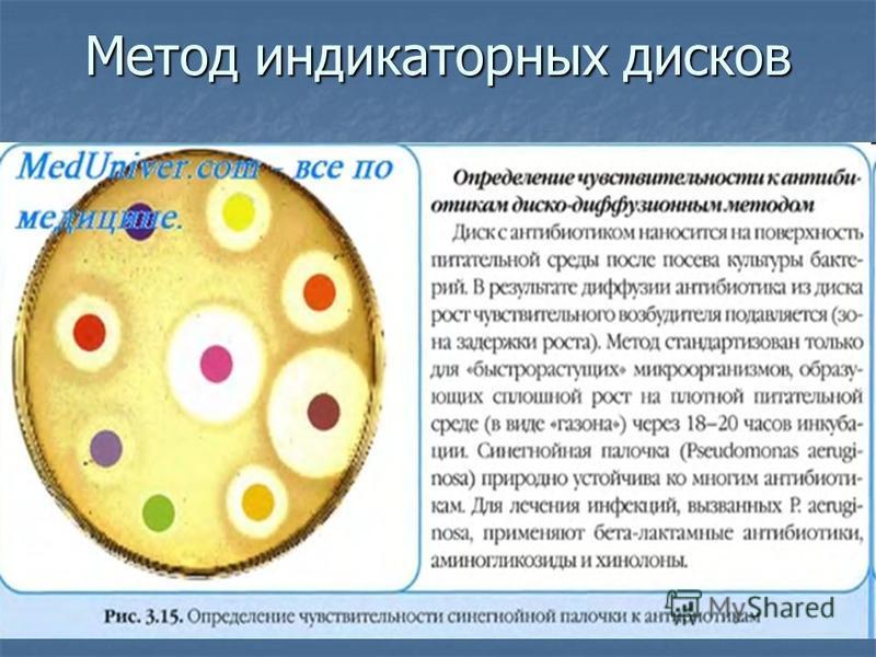 Метод индикаторных дисков