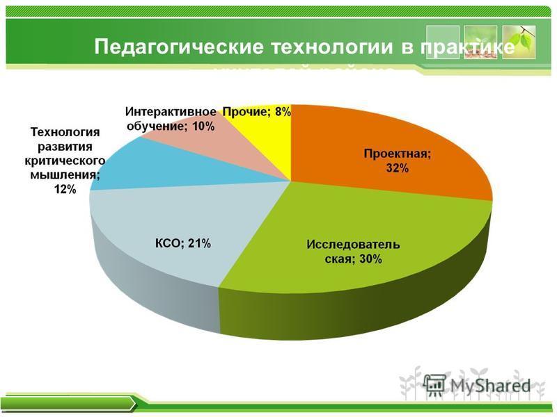www.themegallery.com Педагогические технологии в практике учителей района