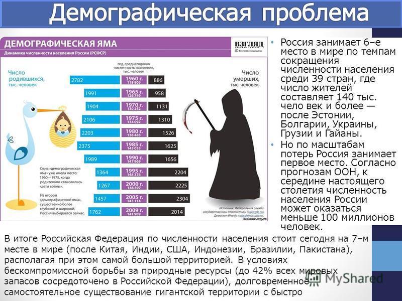 Россия занимает 6–е место в мире по темпам сокращения численности населения среди 39 стран, где число жителей составляет 140 тыс. чело век и более после Эстонии, Болгарии, Украины, Грузии и Гайаны. Но по масштабам потерь Россия занимает первое место.