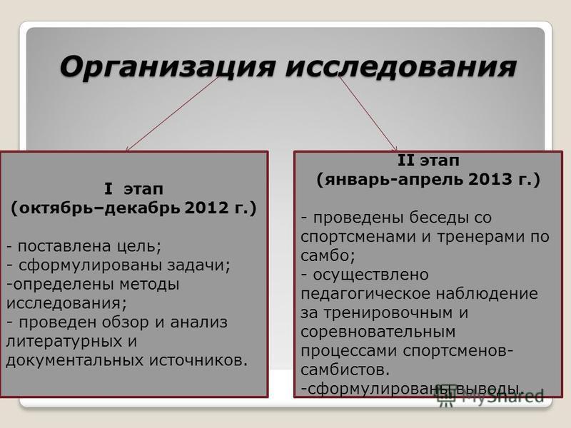 Организация исследования I этап (октябрь–декабрь 2012 г.) - поставлена цель; - сформулированы задачи; -определены методы исследования; - проведен обзор и анализ литературных и документальных источников. II этап (январь-апрель 2013 г.) - проведены бес