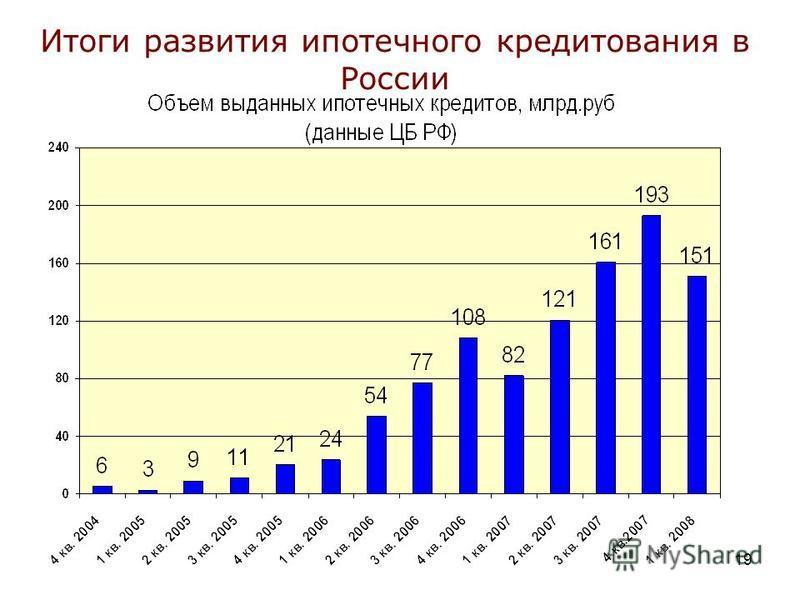 19 Итоги развития ипотечного кредитования в России