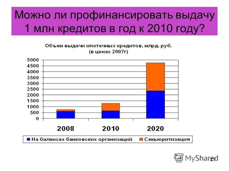21 Можно ли профинансировать выдачу 1 млн кредитов в год к 2010 году?