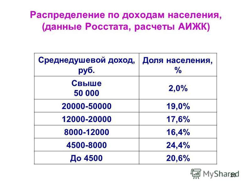 26 Распределение по доходам населения, (данные Росстата, расчеты АИЖК) Среднедушевой доход, руб. Доля населения, % Свыше 50 000 2,0% 20000-5000019,0% 12000-2000017,6% 8000-1200016,4% 4500-800024,4% До 450020,6%