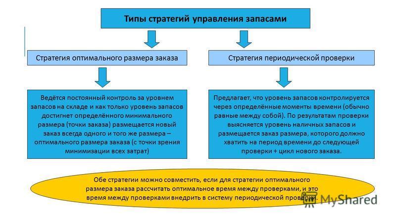 Типы стратегий управления запасами Стратегия оптимального размера заказа Стратегия периодической проверки Ведётся постоянный контроль за уровнем запасов на складе и как только уровень запасов достигнет определённого минимального размера ( точки заказ