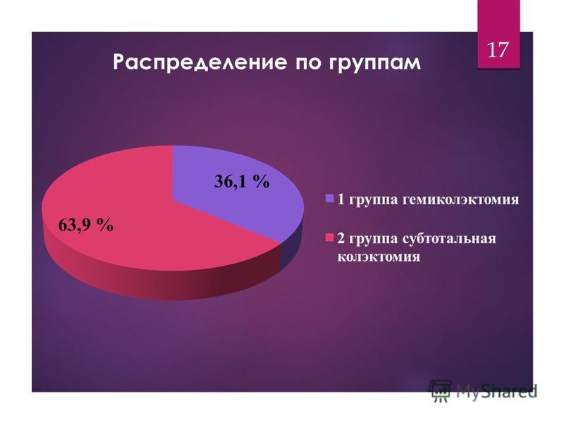 Распределение по группам 17