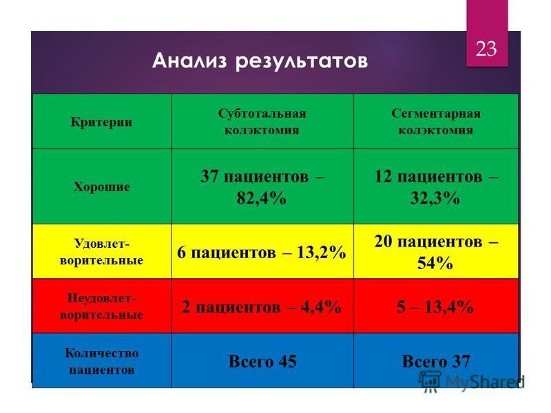 Анализ результатов 23 Критерии Субтотальная колэктомия Сегментарная колэктомия Хорошие 37 пациентов – 82,4% 12 пациентов – 32,3% Удовлет- ворительные 6 пациентов – 13,2% 20 пациентов – 54% Неудовлет- ворительные 2 пациентов – 4,4%5 – 13,4% Количество