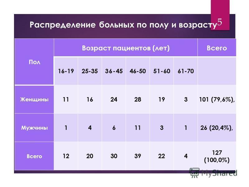 Распределение больных по полу и возрасту Пол Возраст пациентов (лет)Всего 16-1925-3536-4546-5051-6061-70 Женщины 11162428193101 (79,6%), Мужчины 146113126 (20,4%), Всего 12203039224 127 (100,0%) 5