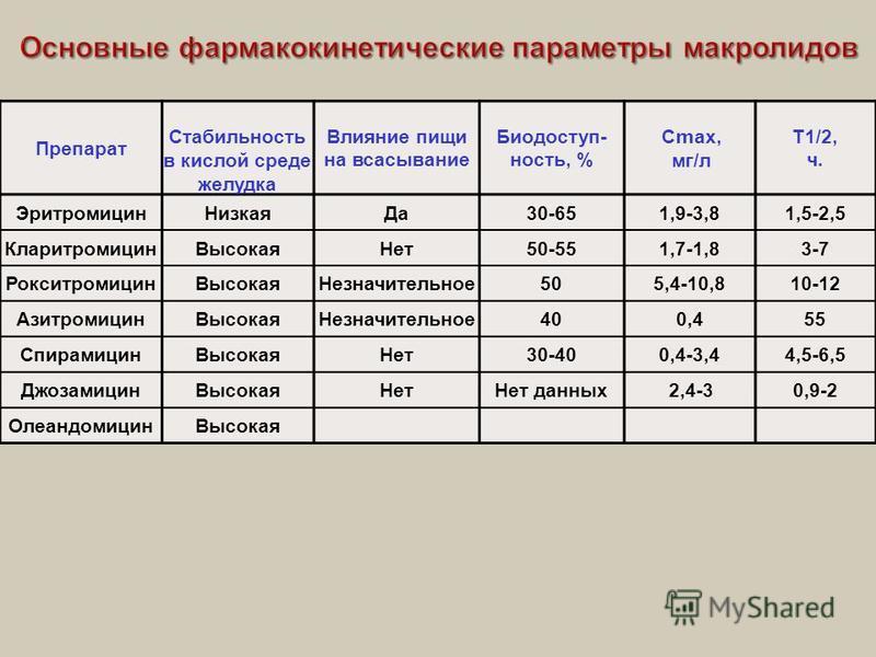 Препарат Стабильность в кислой среде желудка Влияние пищи на всасывание Биодоступ  ность, % С m ах, мг / л T1/2, ч. Эритромицин НизкаяДа 30-651,9-3,81,5-2,5 Кларитромицин ВысокаяНет 50-551,7-1,83-7 Рокситромицин ВысокаяНезначительное 505,4-10,810-12