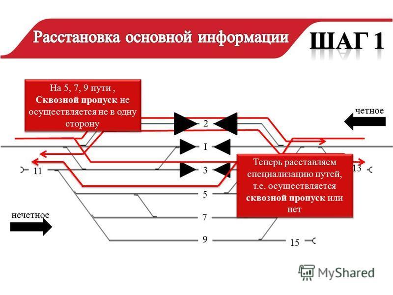 11 13 нечетное четное 2 I 5 3 7 9 На 5, 7, 9 пути, Сквозной пропуск не осуществляется не в одну сторону На 5, 7, 9 пути, Сквозной пропуск не осуществляется не в одну сторону 15 Теперь расставляем специализацию путей, т.е. осуществляется сквозной проп