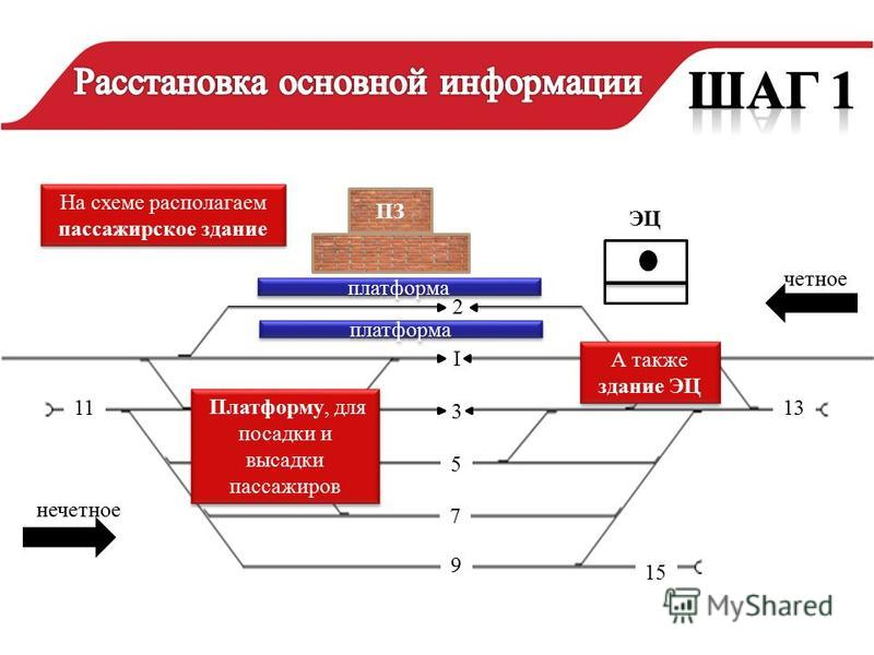 нечетное четное 2 I 5 3 7 9 15 1113 ЭЦ Платформу, для посадки и высадки пассажиров платформа ПЗ На схеме располагаем пассажирское здание А также здание ЭЦ