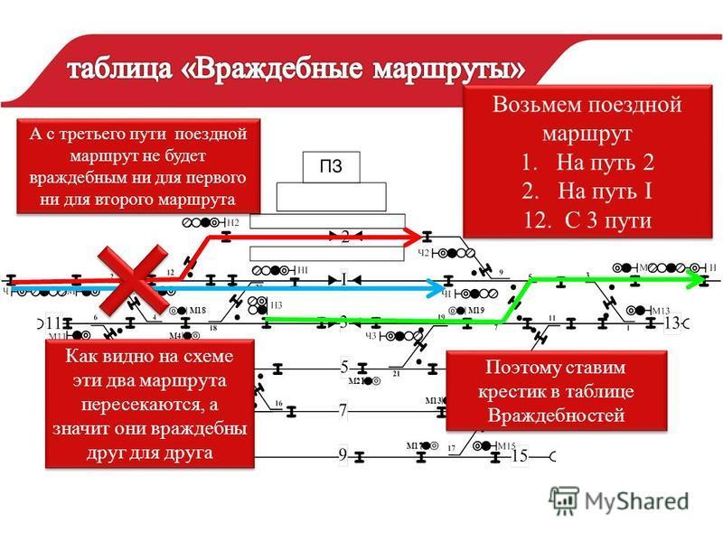 М4 М18М19 М6 М8 М10 М21 М13 М17 Возьмем поездной маршрут 1. На путь 2 2. На путь I 12. С 3 пути Возьмем поездной маршрут 1. На путь 2 2. На путь I 12. С 3 пути Как видно на схеме эти два маршрута пересекаются, а значит они враждебны друг для друга По