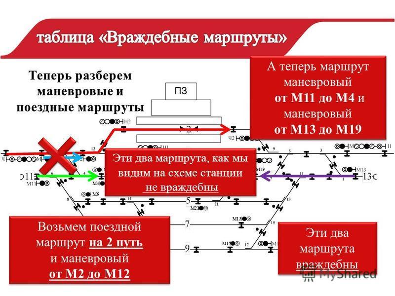 М4 М18М19 М6 М8 М10 М21 М13 М17 Возьмем поездной маршрут на 2 путь и маневровый от М2 до М12 Возьмем поездной маршрут на 2 путь и маневровый от М2 до М12 А теперь маршрут маневровый от М11 до М4 и маневровый от М13 до М19 А теперь маршрут маневровый
