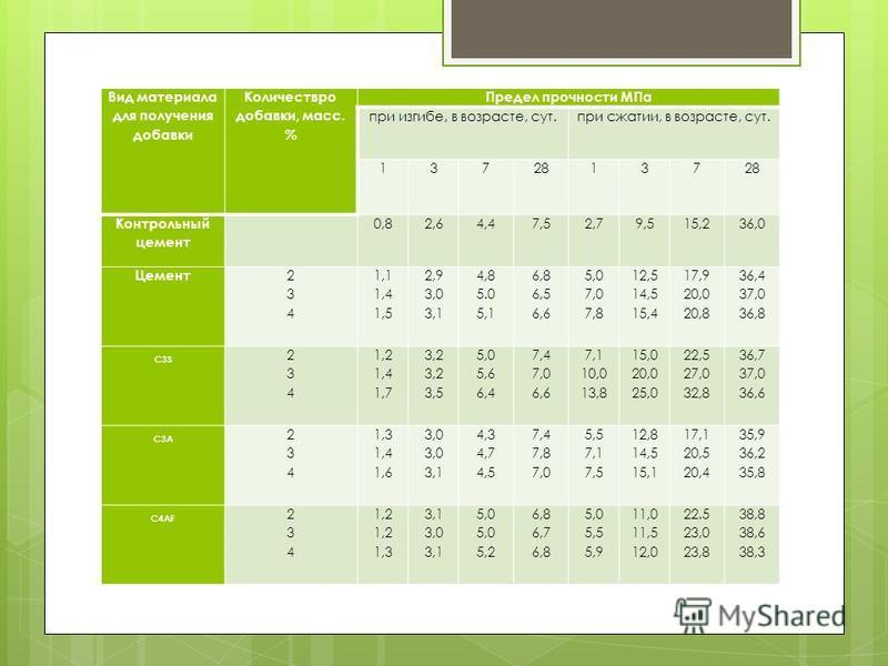 Вид материала для получения добавки Количествро добавки, масс. % Предел прочности МПа при изгибе, в возрасте, сут.при сжатии, в возрасте, сут. 13728137 Контрольный цемент 0,82,64,47,52,79,515,236,0 Цемент 234234 1,1 1,4 1,5 2,9 3,0 3,1 4,8 5.0 5,1 6,