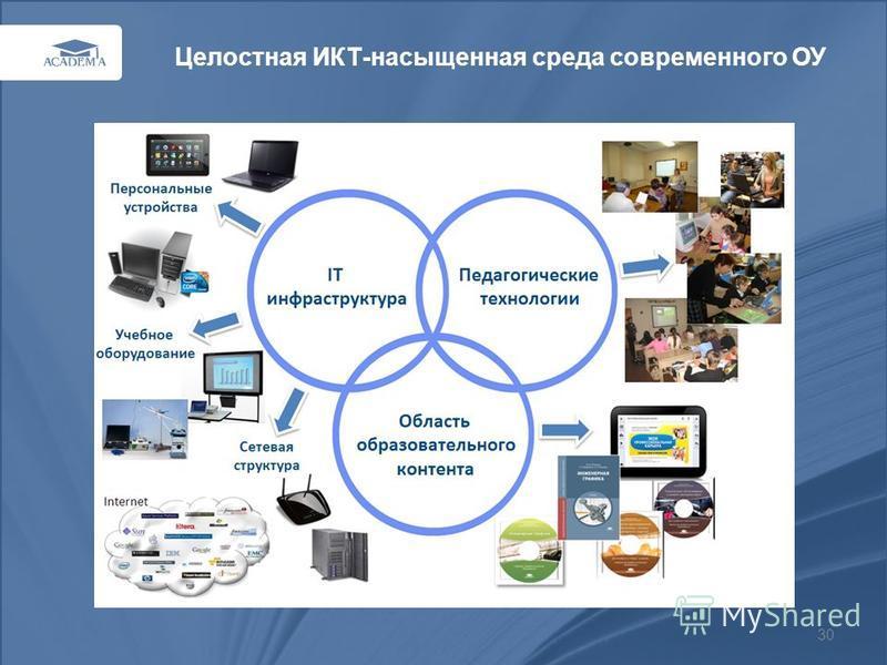 30 Целостная ИКТ-насыщенная среда современного ОУ