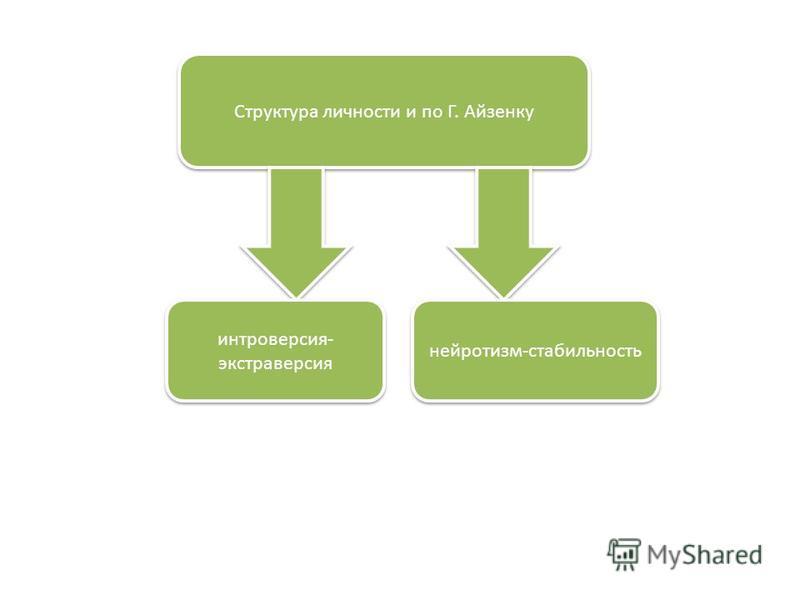 Структура личности и по Г. Айзенку интроверсия- экстраверсия нейротизм-стабильность