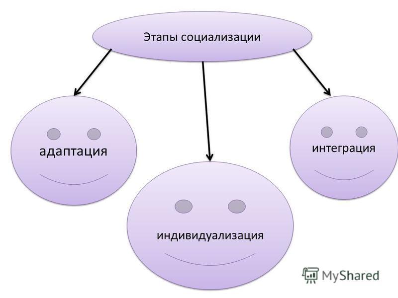 Этапы социализации адаптация индивидуализация интеграция